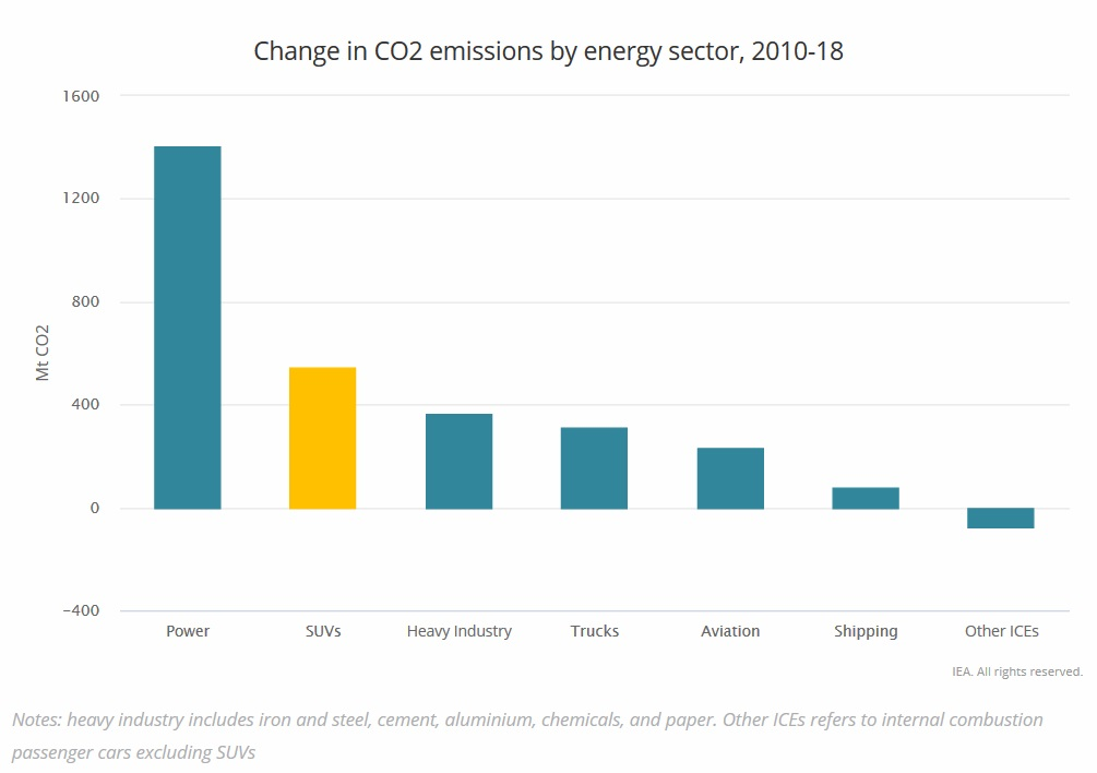 Change in global CO2 emissions by energy sector, 2010-2018