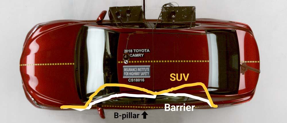Comparing IIHS side-impact test deformation between the barrier (white) and the SUV (yellow)