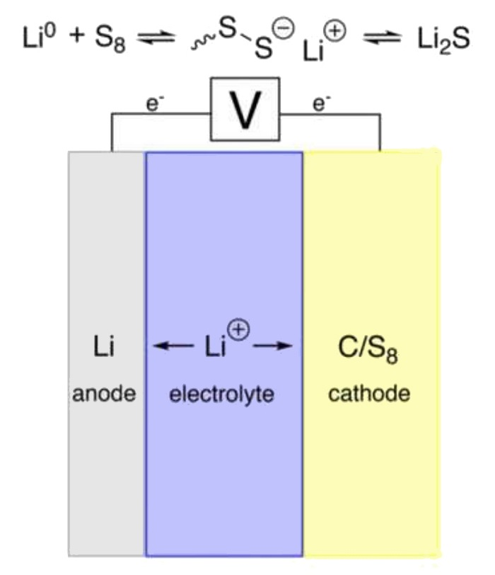 Lithium-sulfur battery chemistry diagram