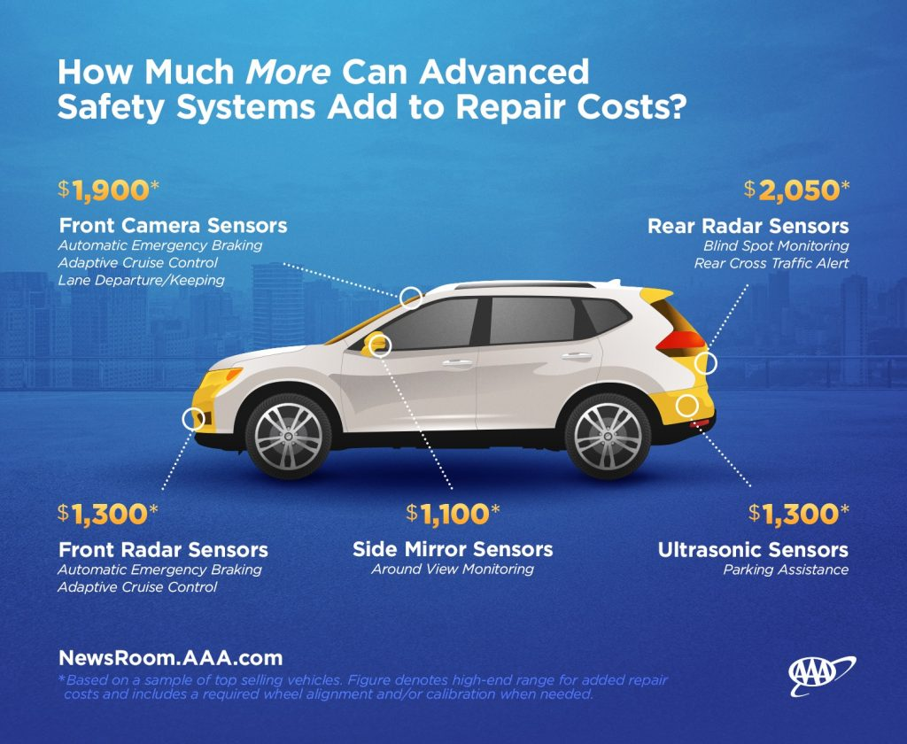 AAA car repair cost increase