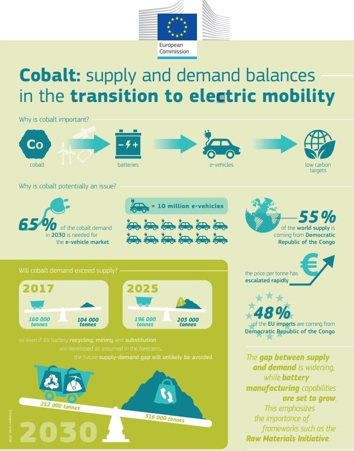 EU CORDIS EV battery cobalt report