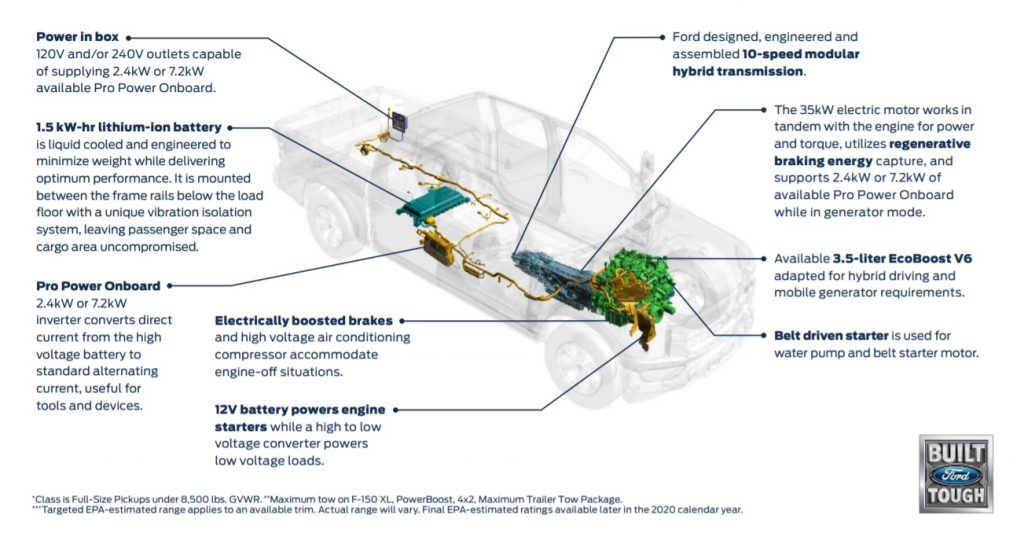 The powertrain layout of the hybrid Ford F-150 pickup truck
