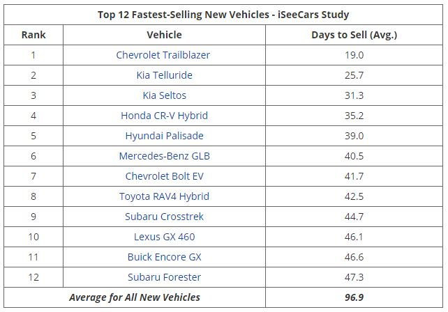 A table listing auto sales from March through June 2020. The Chevrolet Trailblazer has the shortest sale time | iSeeCars.com