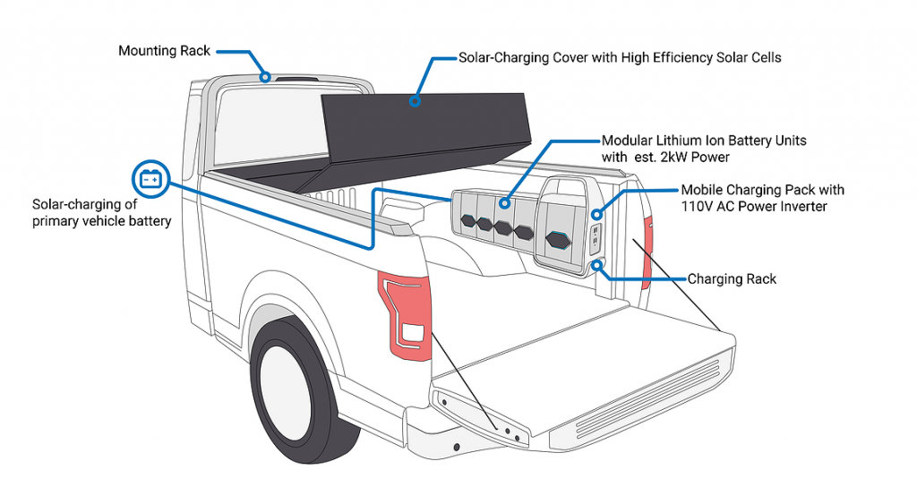 A diagram of the Worksport TerraVis system and how it integrates into your truck bed