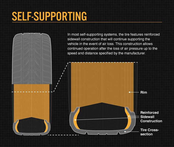 A diagram of run-flat tires | Bridgestone