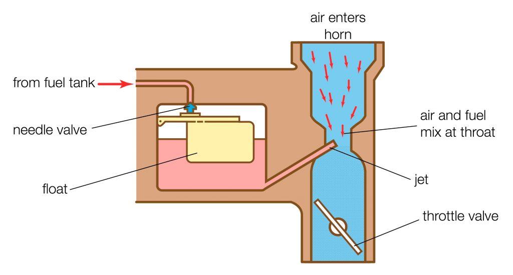 A labeled diagram of a carburetor