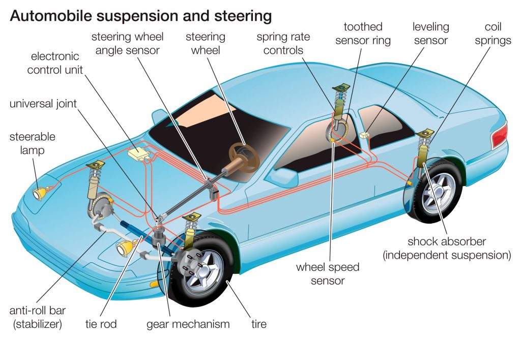 A labeled diagram of a car's steering and suspension systems