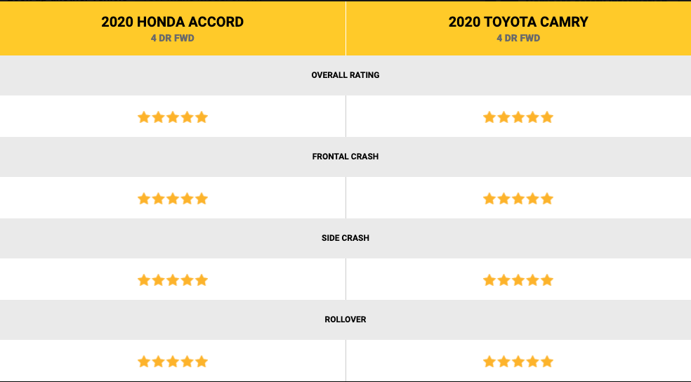 Honda Accord and Toyota Camry Ratings comparison