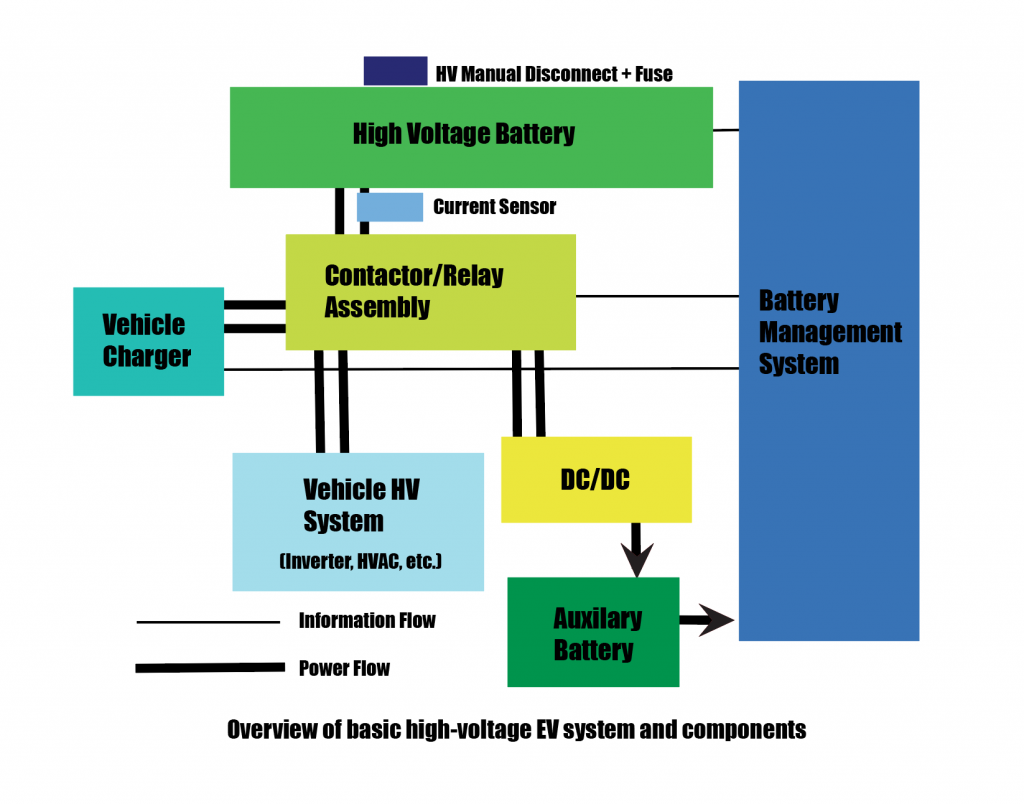 Basic High Voltage EV System diagram