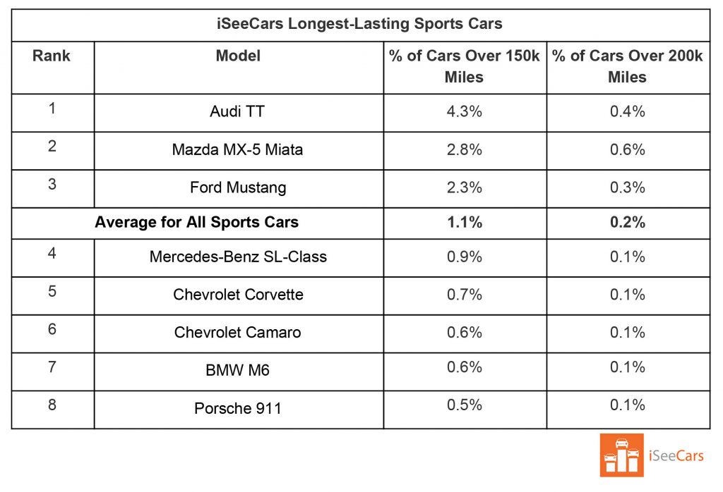 """The list of the """"Longest-lasting sports cars"""""""