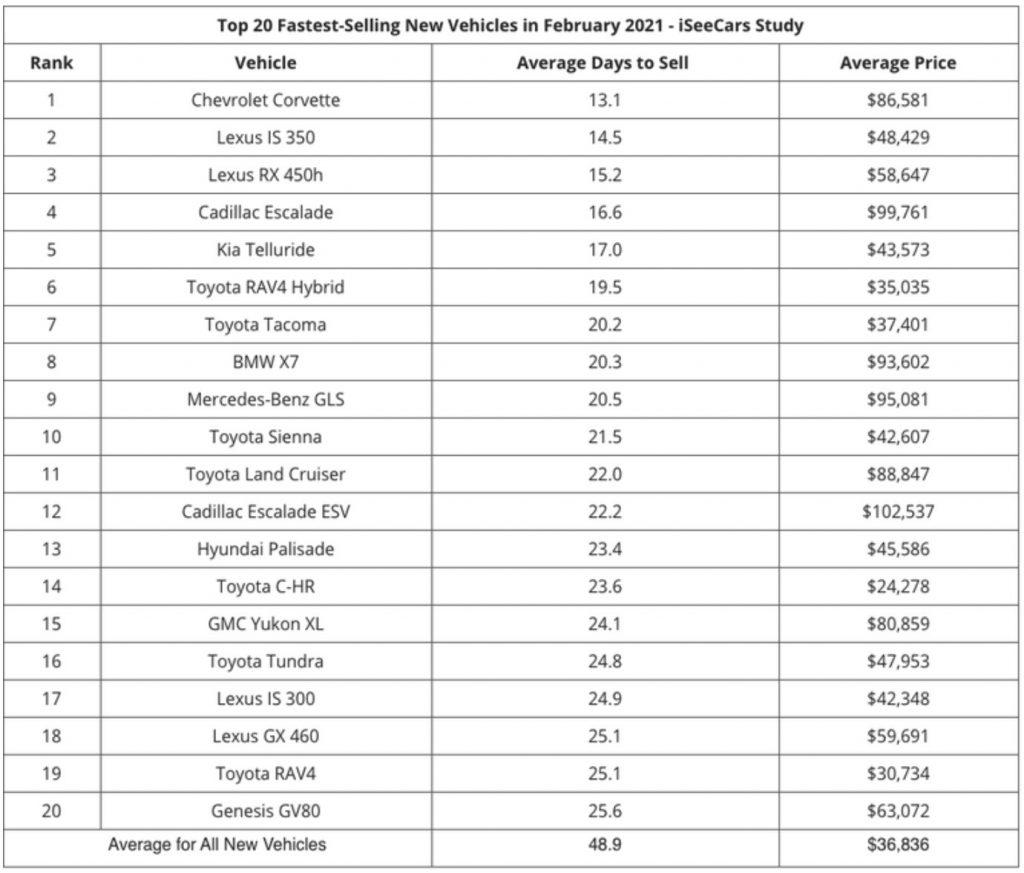 Fastest-Selling Chart February 2021   iSeeCars