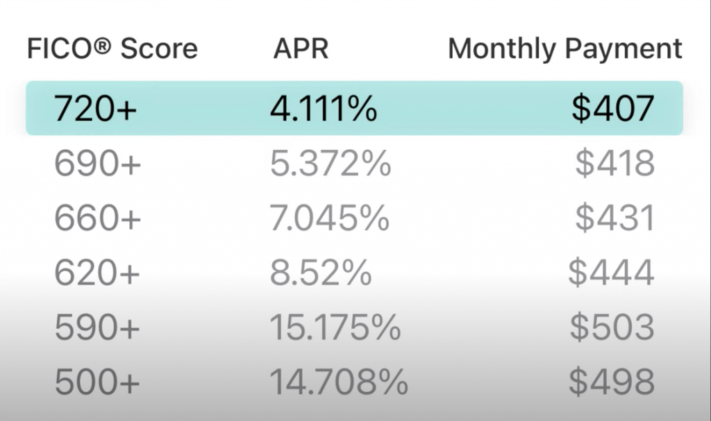Here are some sample interest rates and monthly payments for buyers with bad credit
