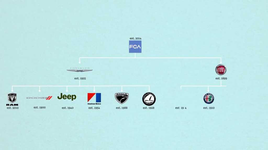 graph showing the breakdown of which car brands FCA owns