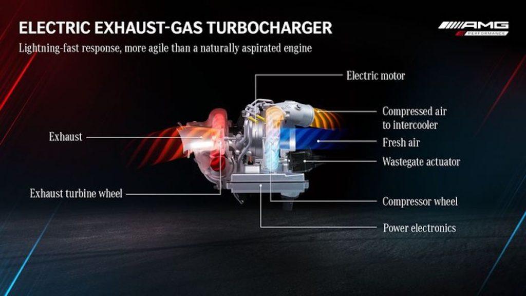 Exhaust-gas turbocharger diagram