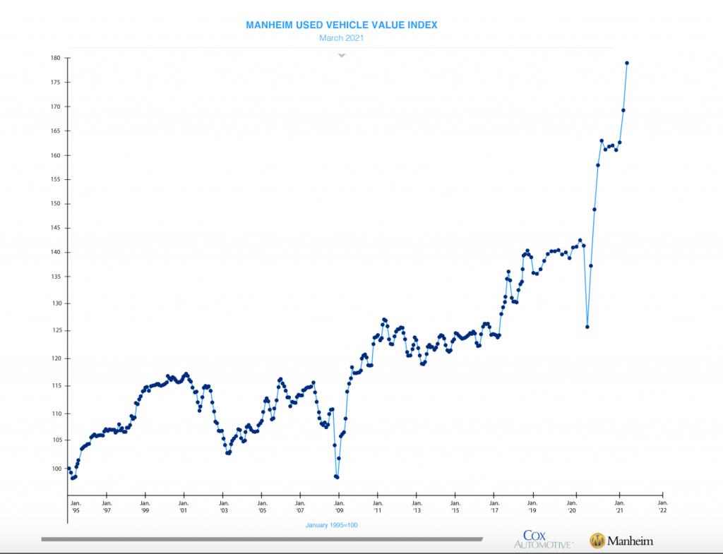 cox/manheim used car price index
