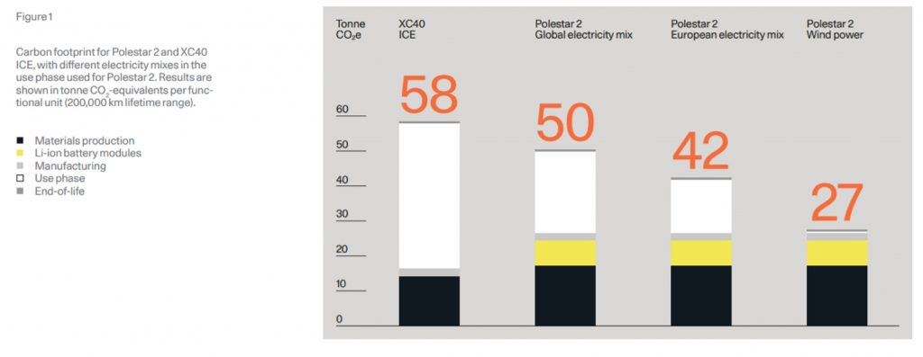 A chart from the Polestar 2020 sustainability report comparing Polestar 2 and Volvo XC40 CO2 emissions