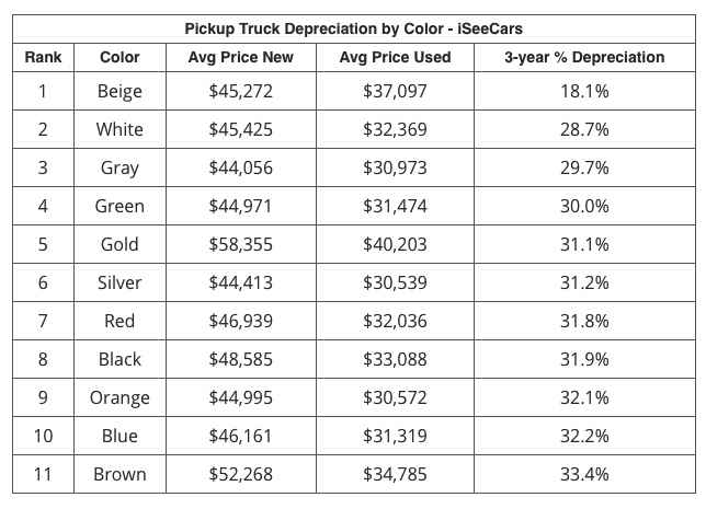 best pickup truck color for truck resale value iSeeCars chart
