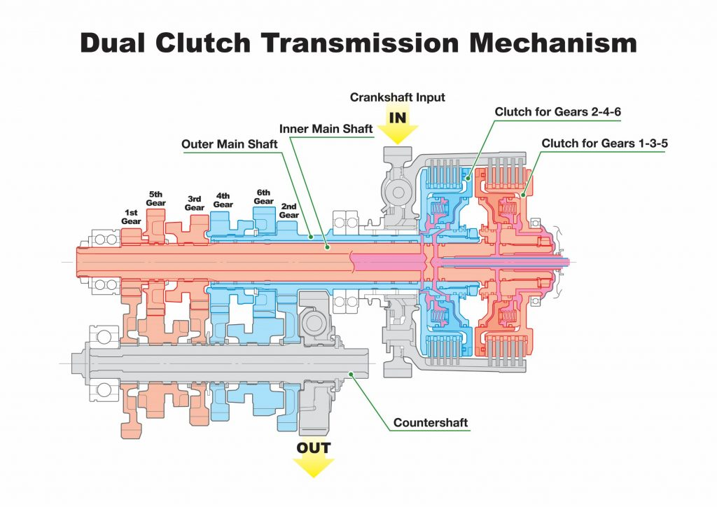 A cutaway, labeled diagram of a first-generation Honda dual-clutch automatic motorcycle transmission