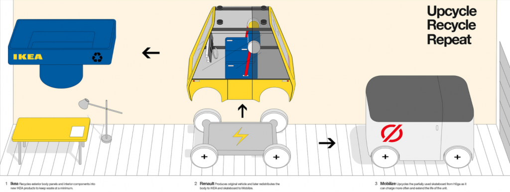 a diagram showing that the Hoga can be upcycled.