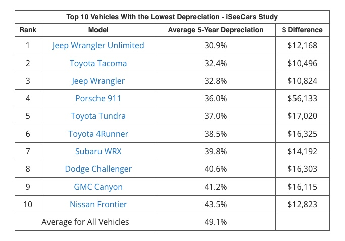 iSeeCars chart of the vehicles with the best resale value.