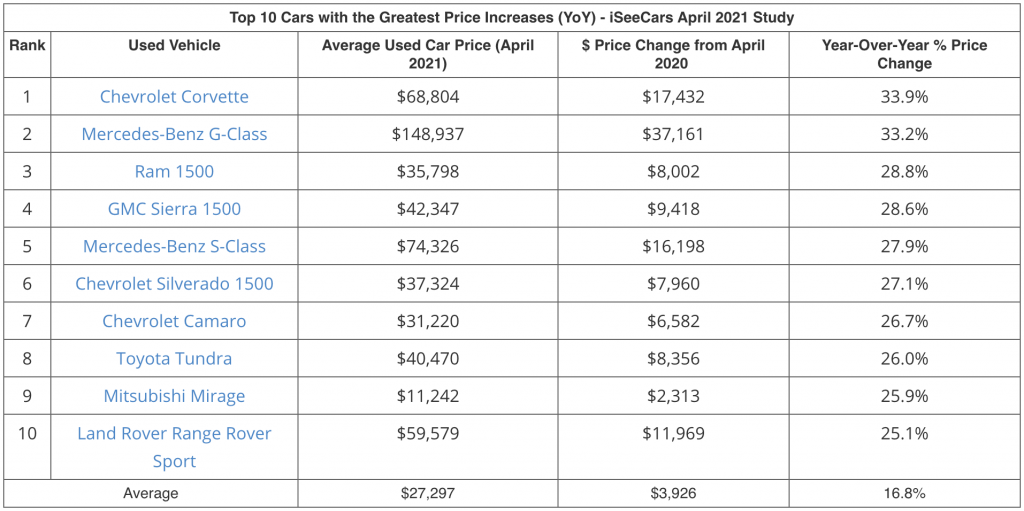 An image of a table showcasing data highlighting the worst used cars to buy from a recent iSeeCars study.