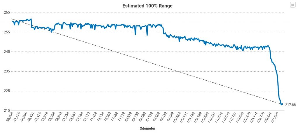 Graph of Tesla miles range drop   Electrek