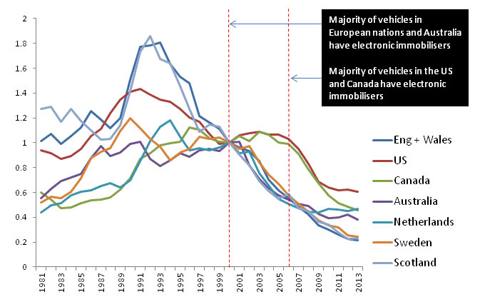 a graph showing Car theft rates through the years