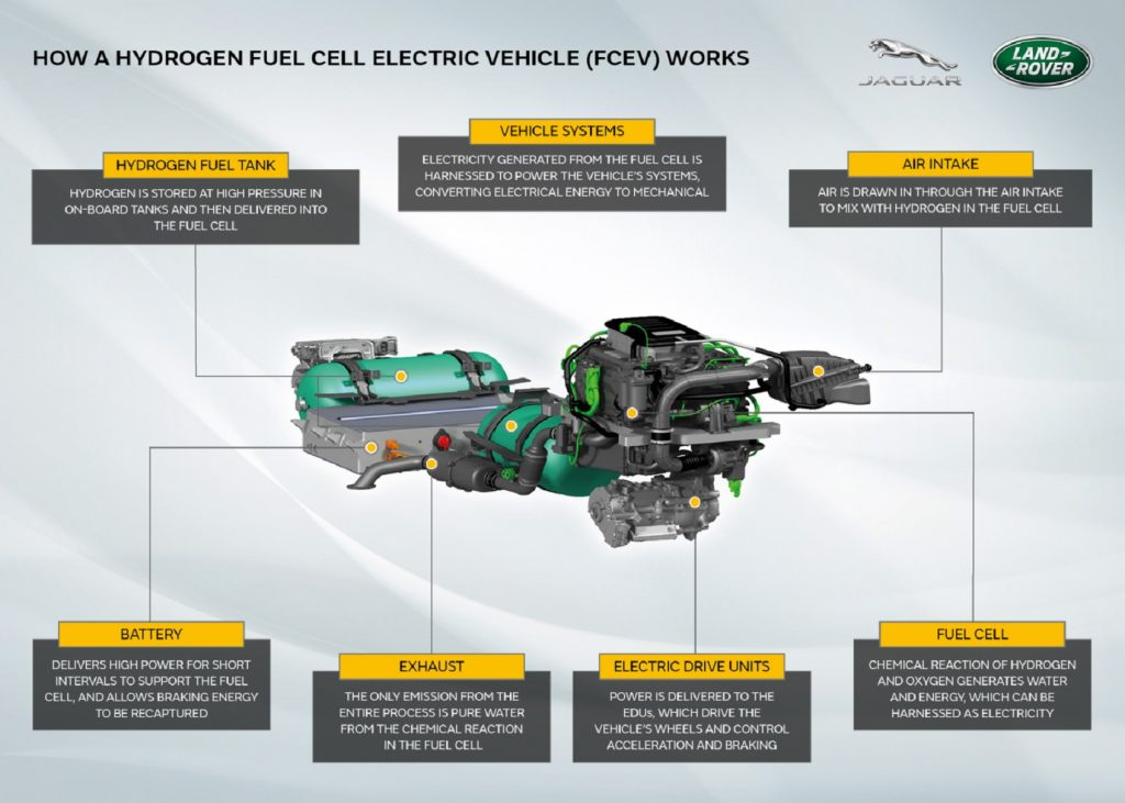 A diagram of the Land Rover Defender EV's hydrogen fuel cell powertrain