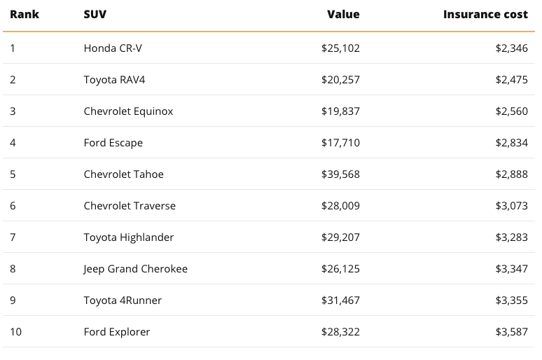 A list of the 10 cheapest SUVs to insure from Value Penguin