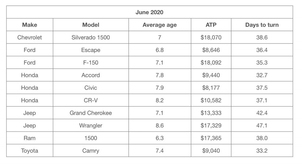 A chart showing pricing for cars with over 100,000 miles and their average pricing in June of 2020, with a Chevrolet Silverado 1500 at the top