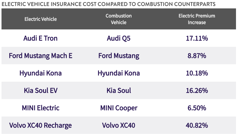 a table showing Electric vehicle insurance rates compared to gas vehicles