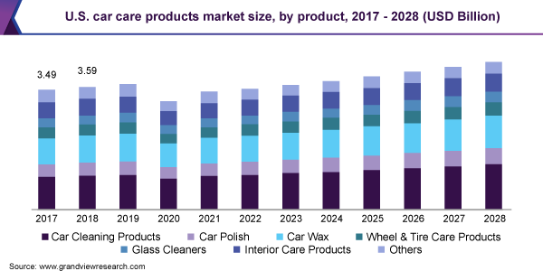 Graph of Global Car Cleaning Market Value From 2017-2028