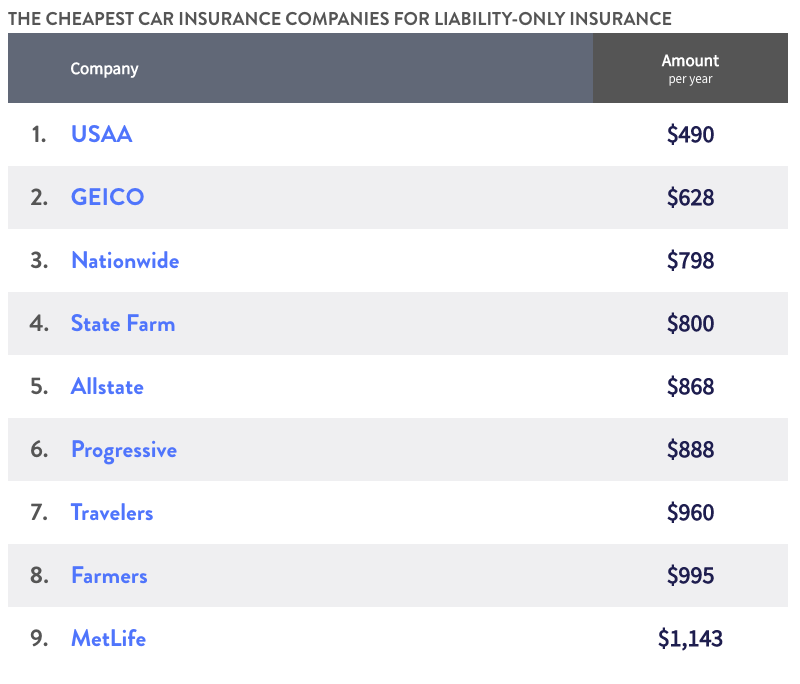 The cheapest car insurance companies for liability-only insurance