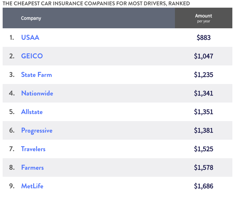 The cheapest car insurance companies for most drivers