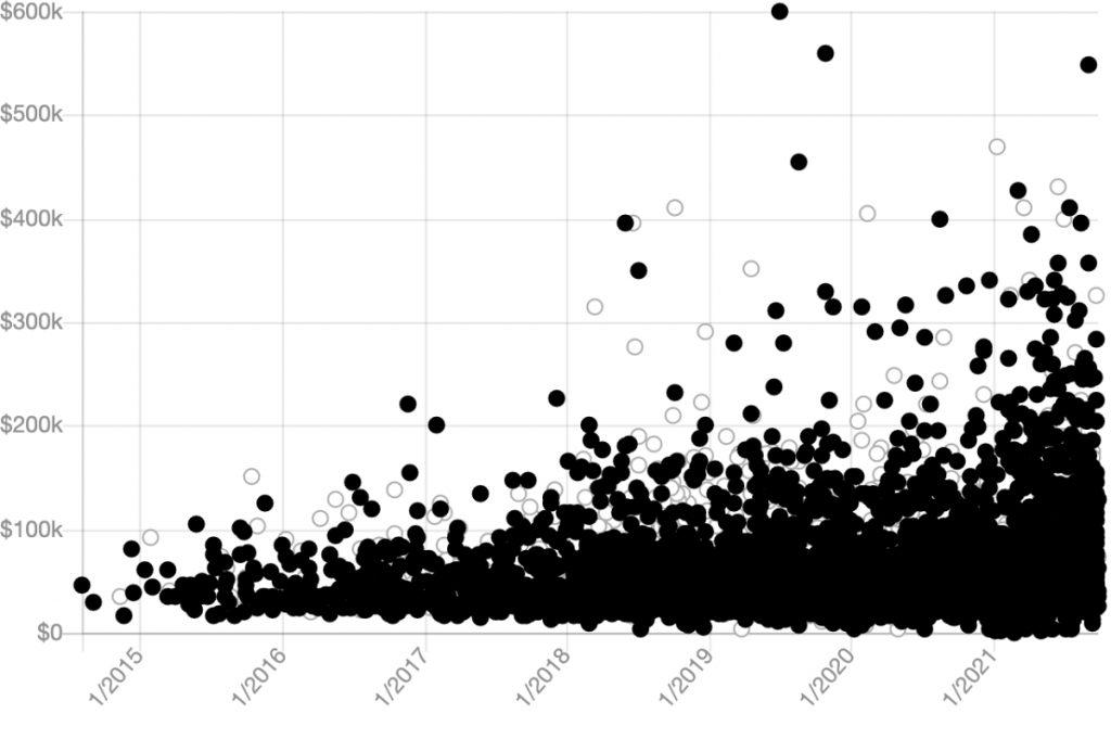 Porsche 911 sales data from 2015