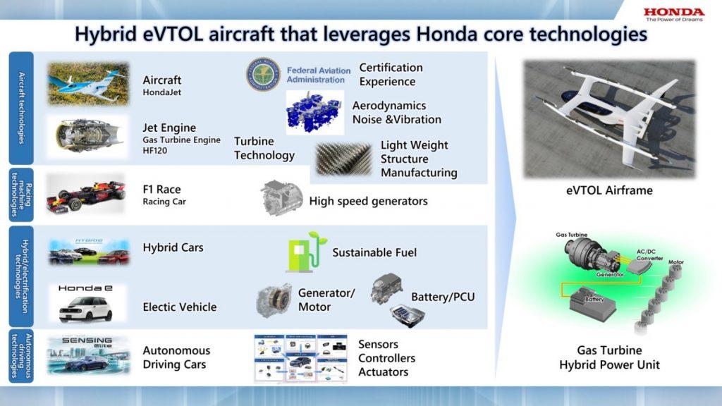 Honda Electric Air Taxi